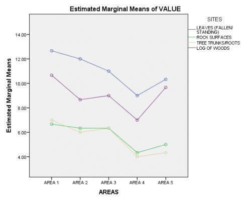 Estimated marginal means of eggs on substrates and breeding sites in various areas