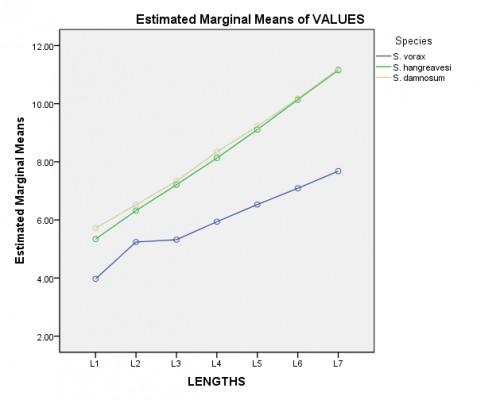 Estimated marginal means of lengths of larvae
