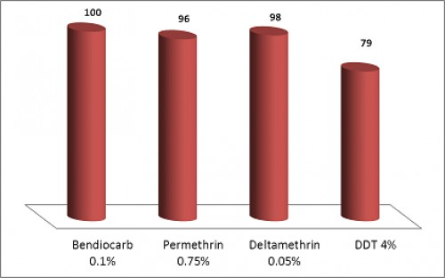 Percentage mortality for <em>A. arabinoses</em> after 24 hr to four tested insecticides in Alfau locality (Resistant for DDT, tolerant for permethrin, susceptible for both deltamethrin and bendiocarb).