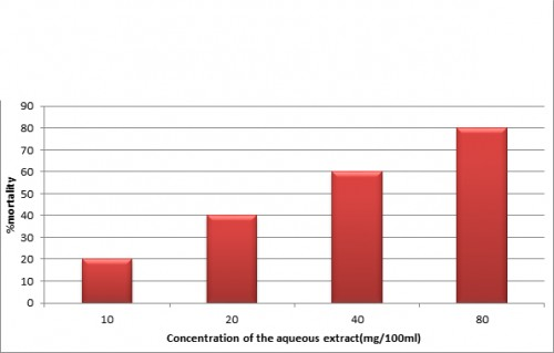 Graph represtenting the % mortality in different concentration of the aqueous extract of <em>C. roseus</em>