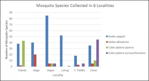 Mosquito species collected in 6 localities