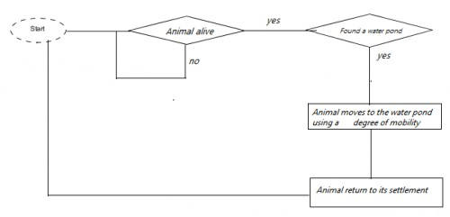 Flowchart showing the interaction between mosquito agent and animal host agent. This flowchart also shows the behaviors of Host agent