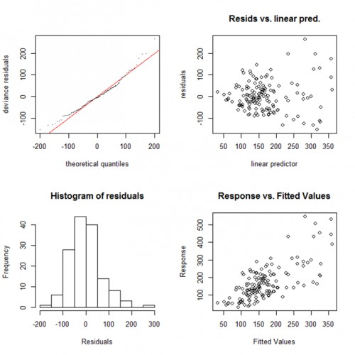 Diagnostic plots for malaria incidence in Langtang- North LGA