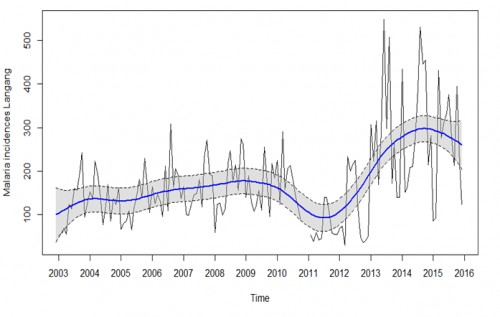 Non-linear malaria trend in Langtang-North LGA from 2003-2015