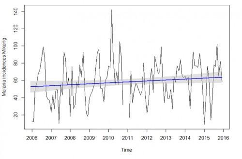 Increasing linear malaria trend in Mikang LGA from 2006-2015