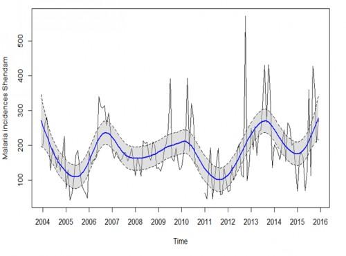 Cyclical malaria trend in Shendam LGA from 2004-2015