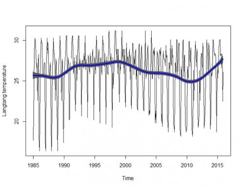 Annual temperature trend for Langtang-North LGA