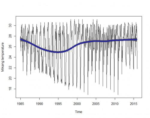 Annual temperature trend for Mikang LGA.