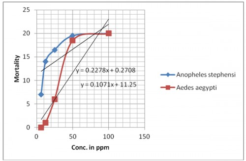 Mortality of larvae of <em>Anopheles stephensi and Aedes aegypti </em>against jasmine oil after 24 hrs