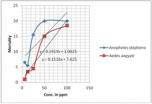 Mortality of larvae of <em>Anopheles stephensi and Aedes aegypti </em>against clove oil after 24 hrs