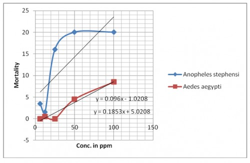 Mortality of larvae of <em>Anopheles stephensi and Aedes aegypti </em>against camphor oil after 24 hrs