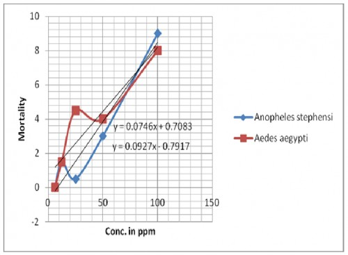 Mortality of pupae of <em>Anopheles stephensi and Aedes aegypti </em>against jasmine oil after 24 hrs