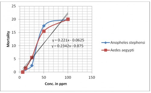 Mortality of pupae of <em>Anopheles stephensi and Aedes aegypti </em>against clove oil after 24 hrs