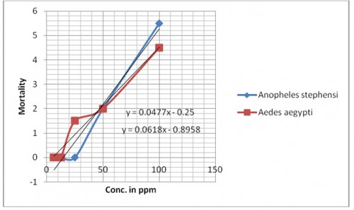 Mortality of pupae of <em>Anopheles stephensi and Aedes aegypti </em>against camphor oil after 24 hrs