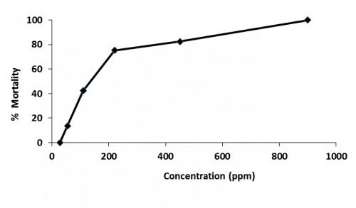 Bioassay of leaf extract of <em>C. odorata </em>against 3<sup>rd</sup>/4<sup>th</sup> larvae of <em>Ae. aegypti</em>