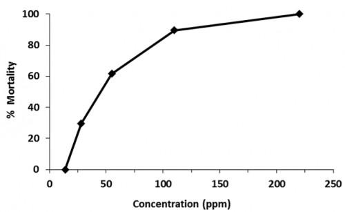 Bioassay of leaf extract of <em>C. odorata</em> against 3rd/4th instar larvae of <em>Culex quinquefasciatus</em>