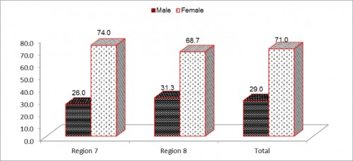 Prevalence of malarial cases distributed among male and female populations