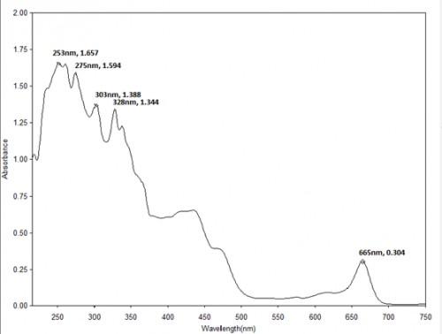 UV-Visible spectrum of Lemon grass extract