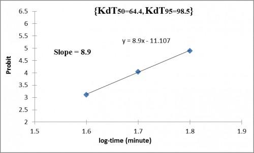 KdT (min) of <em>A. arabiensis</em>; to fenitrothion in Urban Ghebeish, West Kordofan State, Sudan.