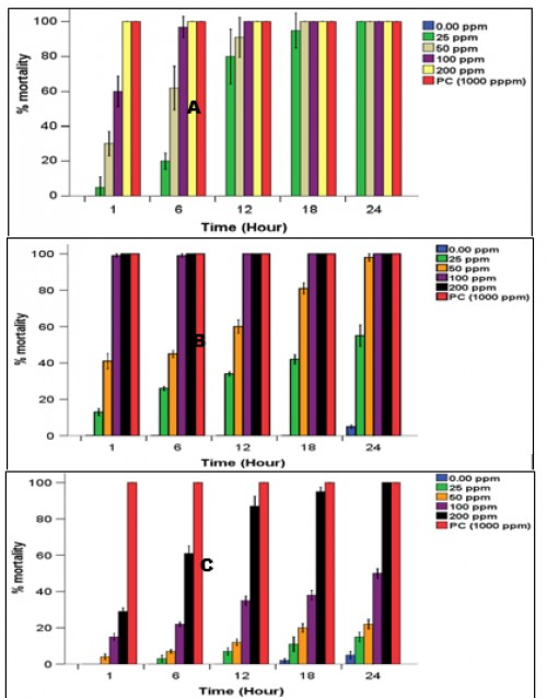 percentage mortality of <em>Anopheles gambiae</em> larvae treated with <em>Chenopodium ambrosoides</em> (A), <em>Hyptis suaveolens</em> (B) and <em>Lippia adoensis</em> (C) leaf essential oils after 1, 6, 12, 18 and 24 hours post-exposition, PC= Positive control (Dichlovos 49%)