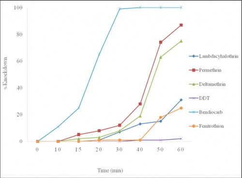 Knock-down rate for different insecticides during 1 hour of exposure in the study area