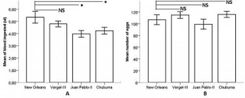 Comparison of control group (New Orleans) and natural population of <em>Ae. aegypti</em> with the Ile,016 mutation in Merida, Yucatan. (A) One-way ANOVA test was used to compare the mean of blood ingested per strains of <em>Ae. aegypti</em>. (B) One-way ANOVA test was used to compare mean number of eggs per strains of <em>Ae. aegypti</em>. The Post Hoc Dunnett t-tests treat one group as a control (New Orleans), and compare all other groups against it (Juan Pablo-II, Vergel-III and Chuburna). Asterisk above the error bars (SE) indicate a significant difference (<em>P</em> ≤ 0.05). NS: no significant