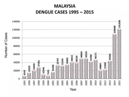 Malaysia dengue cases 1995<strong>-</strong>2015