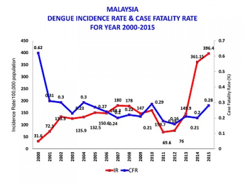 Dengue Incidence rate and case fatality rate for year 2000<strong>-</strong>2015