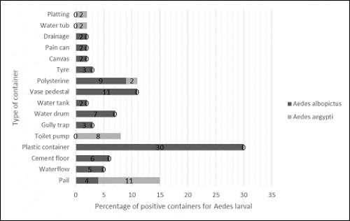 Types of breeding containers of <em>Aedes aegypti</em> and <em>Aedes albopictus</em>