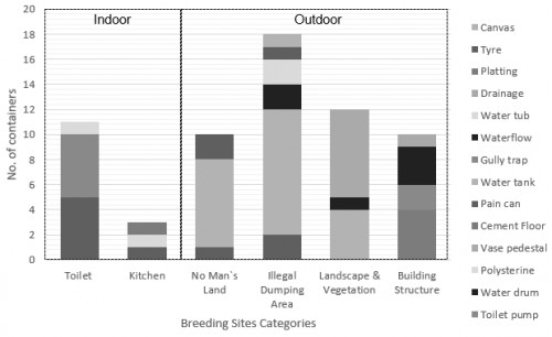 Types of breeding containers based on breeding sites categories