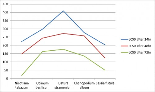 % Mortality of <em>Cules spp.</em> for different Plant Extracts after 24, 48 and 72 hours