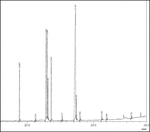 Chromatogram of castor oil