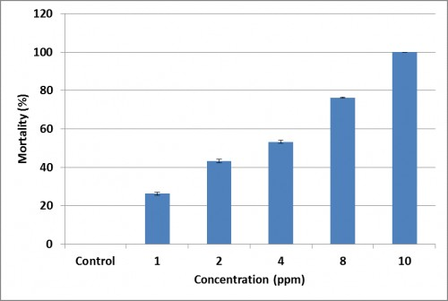 Percent mortality of <em>An. culicifacies</em> larvae within 24 hrs of treatment with castor oil nanoemulsion