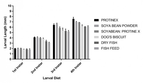 Larval length at different instar in six larval diets