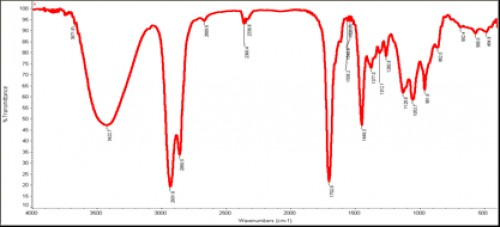 Outline IR spectrum of isolated chromone 2