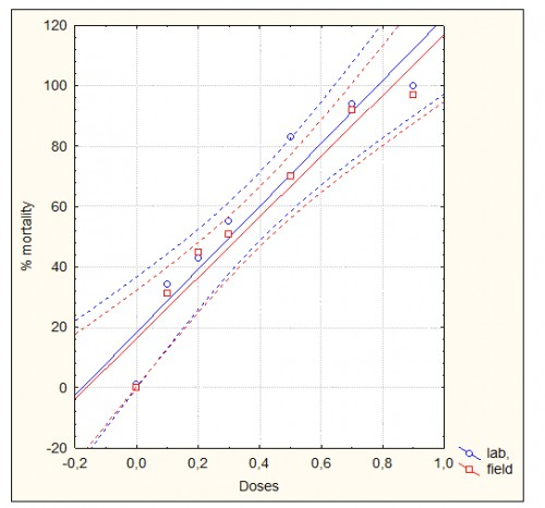 Dose-response curve of larvicidal activity of <em>C.sativa</em> L leaf E.O on <em>An. gambiae s.l</em> after 48 hours