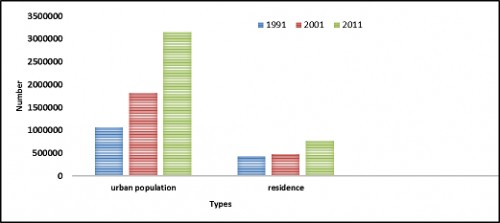 Urban population and habitation in Ghaziabad
