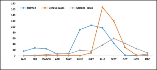 Relationship of dengue and malaria with rainfall from 2011-2015