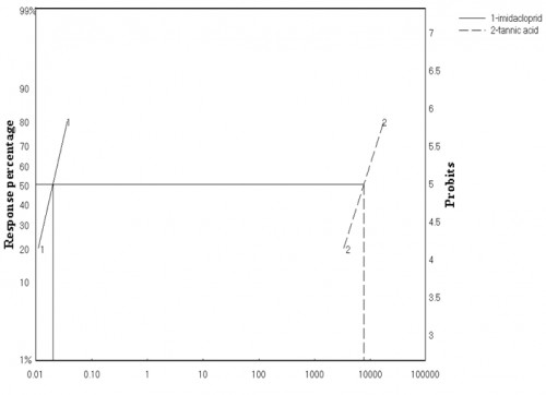 Toxicity regression lines of both imidacloprid and tannic acid against 3<sup>rd</sup> instar larvae of <em>Cx. pipiens</em>.