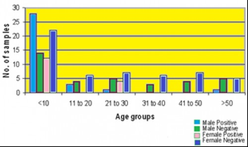Age wise prevalence of <em>P. vivax</em>
