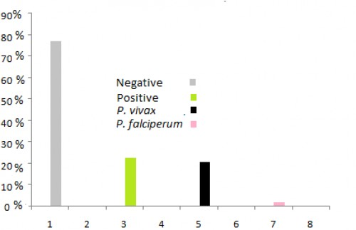 Percentile wise incidence of plasmodium species in pregnant women