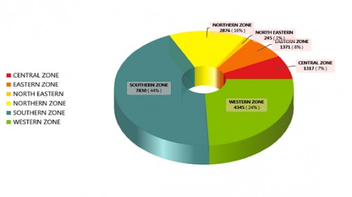 Dengue Cases in India 2013
