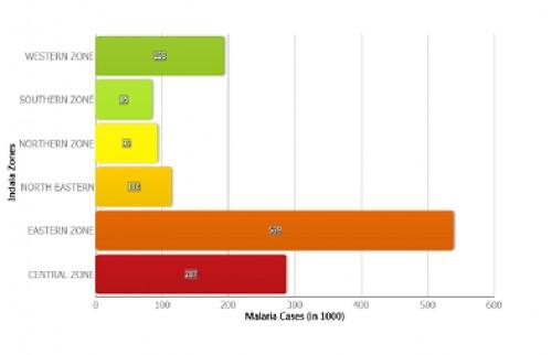 Malaria Cases in India 2011