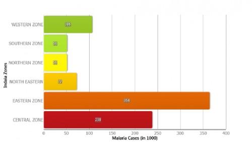 Malaria Cases in India 2013