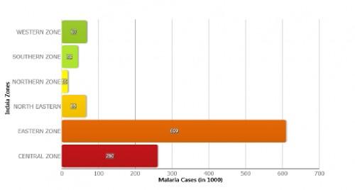 Malaria Cases in India 2016