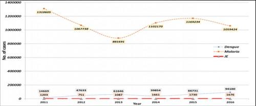 Vector Borne Diseases in India 2011-2016