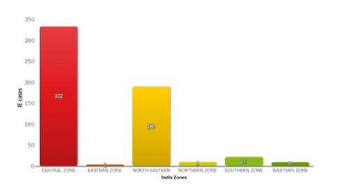 JE cases in India 2011