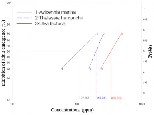 The relation between concentrations of seaweed extracts and the percentage of inhibition of adult emergence after treatment of 4<em><sup>th</sup></em> instar larvae of <em>An. d'thali</em>