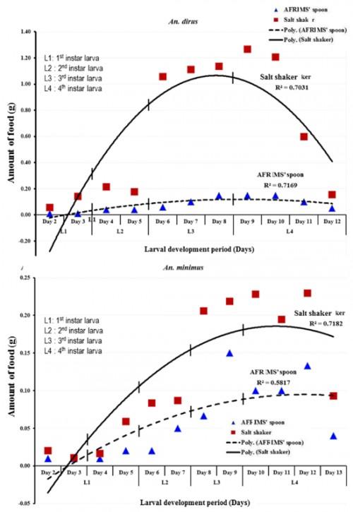 Amount of food and average instar duration of <em>An. dirus</em> and <em>An. minimus </em>larvae fed using AFRIMS spoons or the salt shaker.