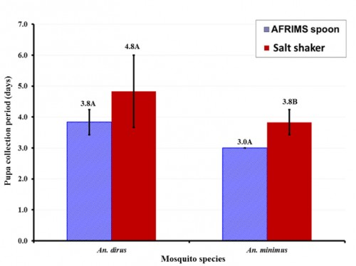 Length of time to pupation for <em>An. dirus</em> and <em>An. minimus</em> from larvae fed using AFRIMS spoons or the salt shaker. Mean values followed by the same letter are not significantly different from one another (<em>P</em>>0.05, Tukey's honestly significant test).